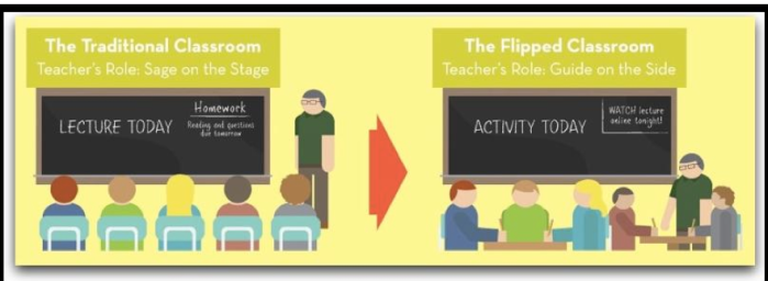 Using APP-Smashing and AR for PD - Flipped Classroom