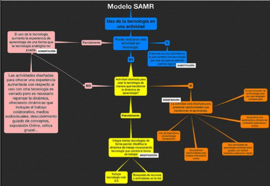 AR SAMR Triggers