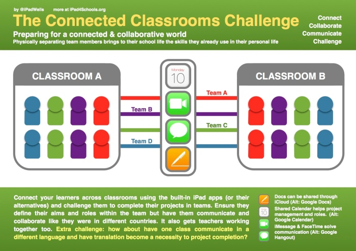i4S-The Connected Class Challenge
